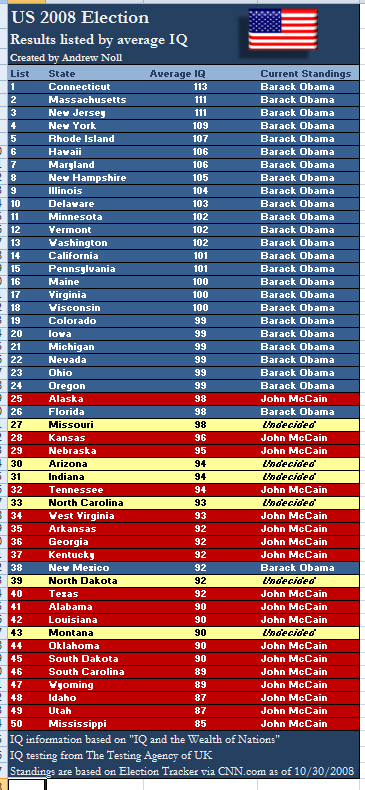 US 2008 election, results listed by average IQ of each US state